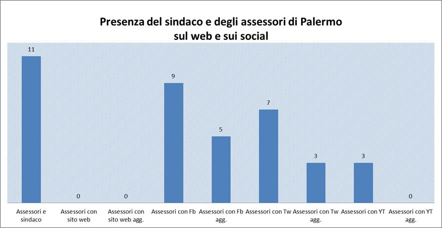 Grafico Giunta Comunale Palermo